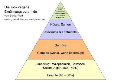 ernährungspyramide für kinder