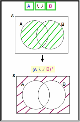 A Union B Complement Venn Diagram Amoeba Math.math.math: Set- (a B) ' ~complement