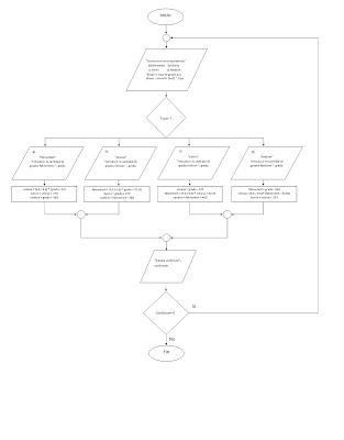 Diagrama de flujo programacion pdf