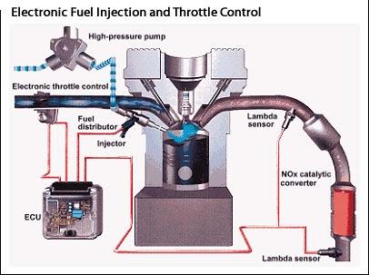 Efi on Car Exhaust Pipe Temperature
