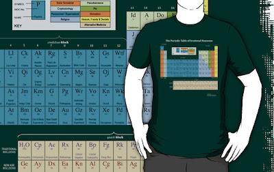 Negocio online do creador da táboa periódica de parvadas irracionais
