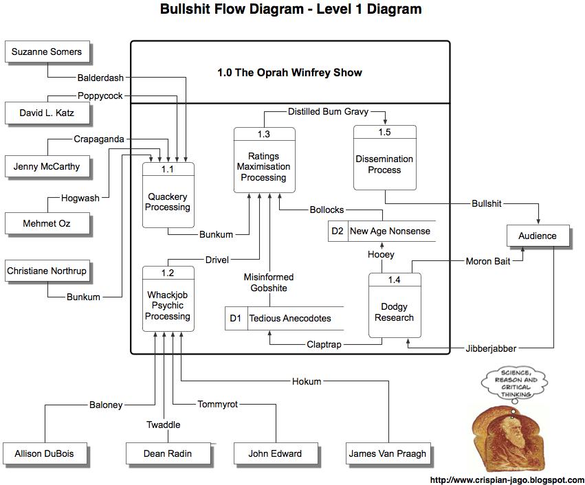 the reason stick  oprah winfrey  bullshit flow diagram