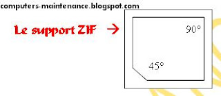 Le support ZIF