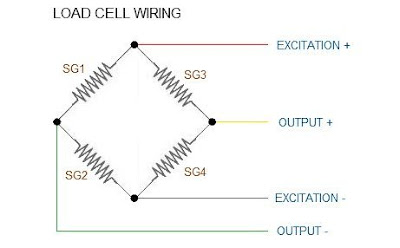Digital Weighing: How does a load cell work?