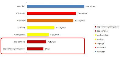 comparativa tarifas pepephone operador movil virtual oferta mas barato pepecar