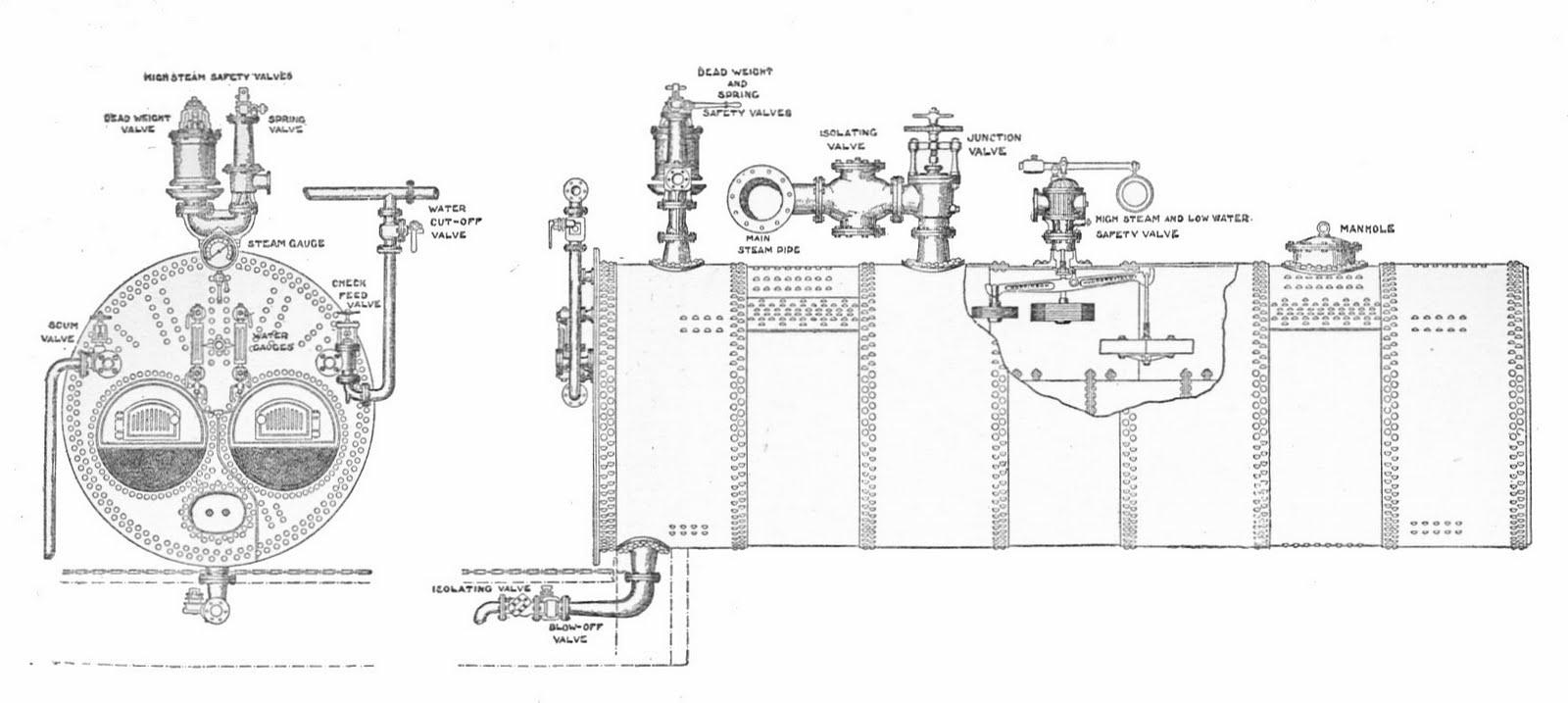 MECHANICAL DAE: Lancashire Boiler