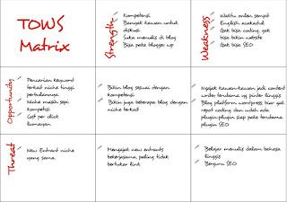 Contoh Analisa Swot Dan Tows Matrix Bisnis Online