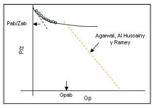 Aplicación de la Técnica de Agarwal et al. en el gráfico de P/Z vs. Gp