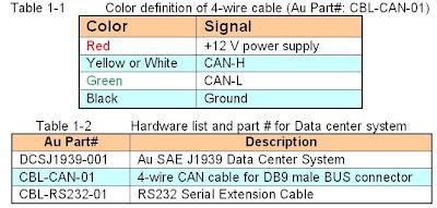 Au Group Electronics: Au SAE J1939 Data Center System User