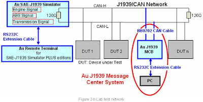 Au Group Electronics: Au J1939 Message Center System User