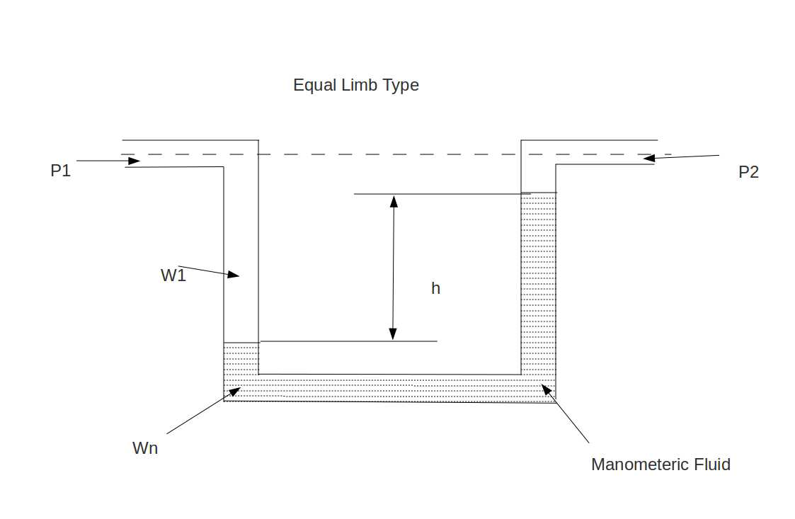 small resolution of equal limb type manometer