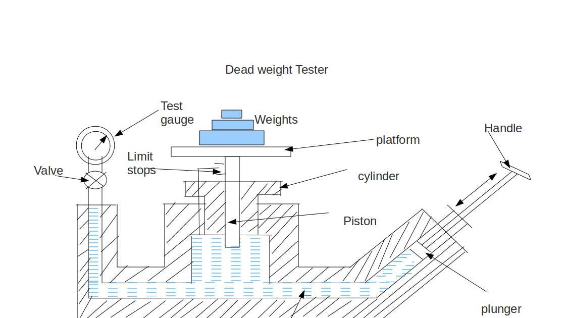 Instrumentation and Control Engineering: Dead Weight Tester
