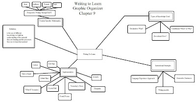 Teaching Strategies Blog: Literacy at Work With Graphic