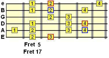 Guitar Stuff: Jewish Scale! (Spanish Gypsy)