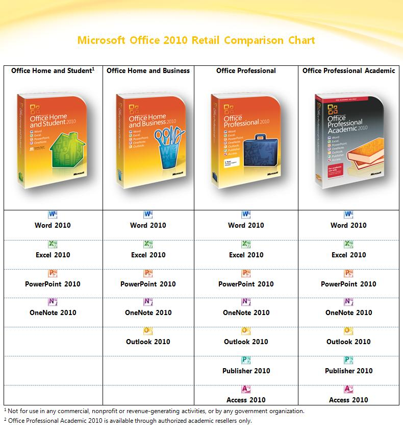 MS Office 2010 - Different Versions, Different Uses and Shortcuts - microsoft office versions comparison chart