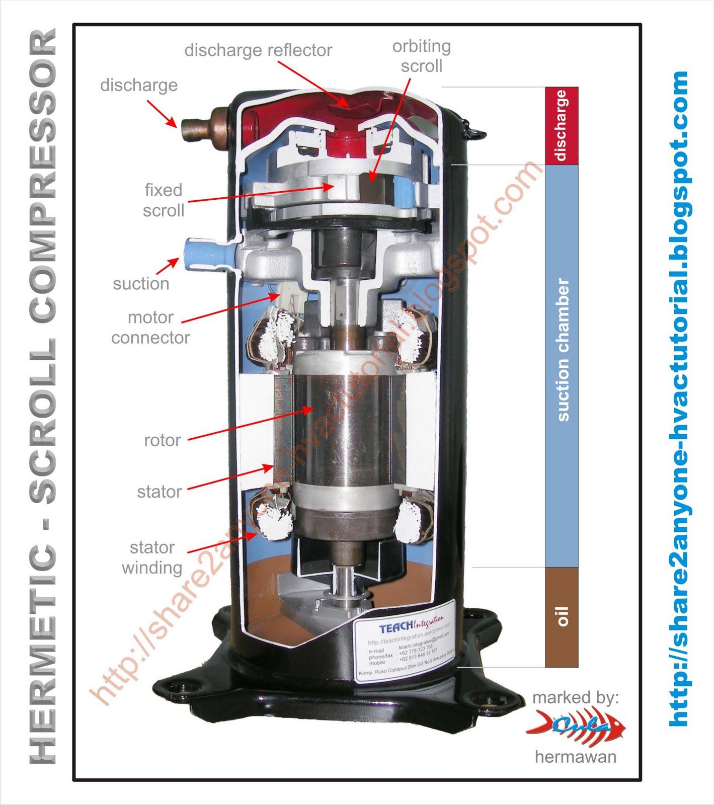 Share2AnyoneHVAC Tutorial: Scroll Compressor