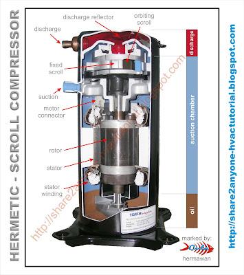 Copeland Scroll Wiring Diagram Refrigeration Share2anyone Hvac Tutorial Scroll Compressor