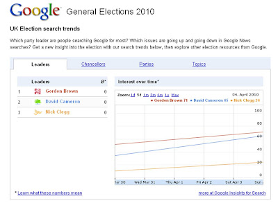 Google Insights for Search UK election party leader searches