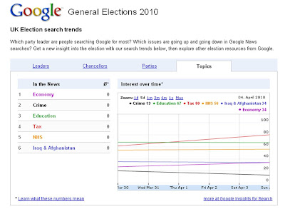 Google Insights for Search UK election 2010 searches by topic