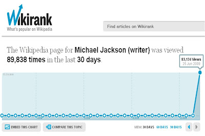 Wikirank results for Michael Jackson the writer