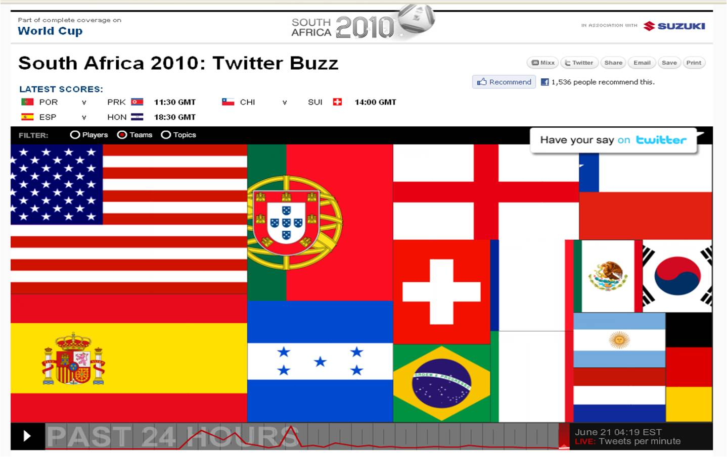 Cnn World News Twitter: Real-time Visualisation Of Teams