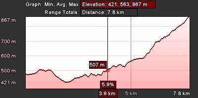 Staza 8 - grafikon visina