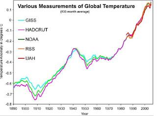 Temperatura global