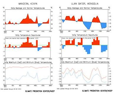 Anomalía temperaturas en Kenya y Mongolia en 2010