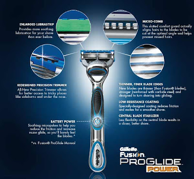 Get yor Freebie in 2017 with Free Sample Source USA: Gillette Free ...