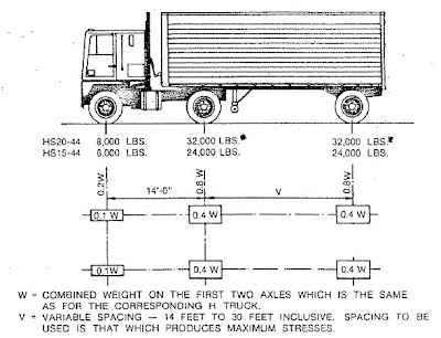 My might: CAMION AASHTO HS20-44 + 20%