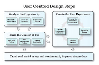 flowchart of user centred design process