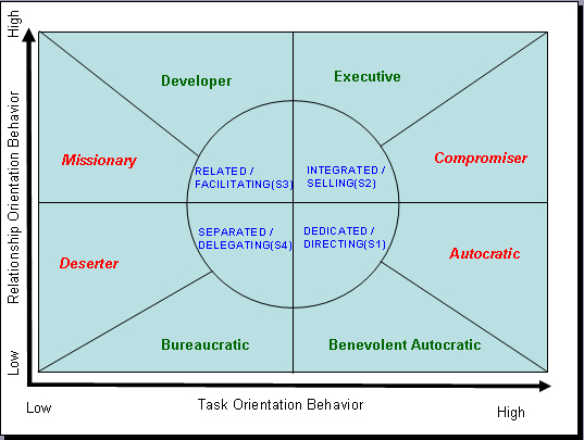 negative task orientation and relationship