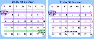 Como se utilizan las pastillas anticonceptivas de 28 dias