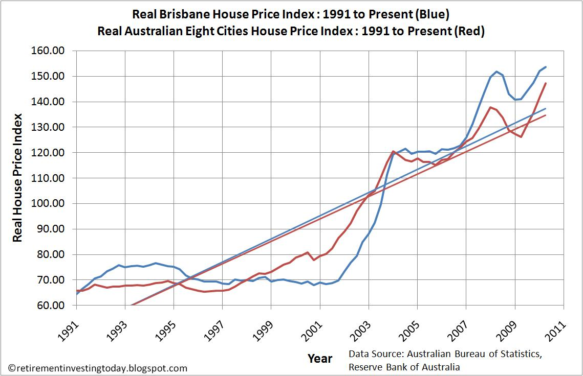 Sold House Prices Australia Retirement Investing Today Australian Property Market May 2010
