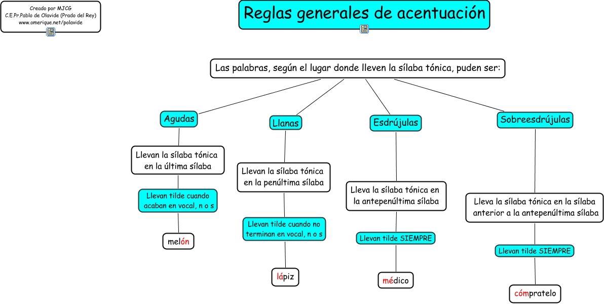 Reglas De Acentuacion  Myideasbedroomcom