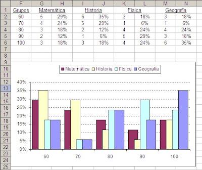 Calcular frecuencias y crear histogramas con Excel ~ JLD Excel en ...
