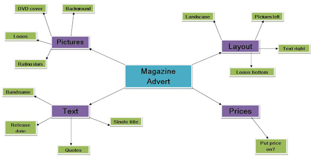 a2 media studies  mind map for digipack and magazine advert