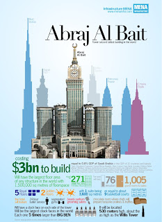 Abraj Al Bait hotel:The Largest Hotel in the World will be among the world's second tallest tower