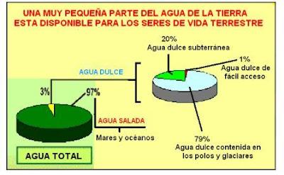 distribución de agua en la Tierra