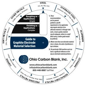 Ohio Carbon Blank, Inc : EDM Graphite Material Selection Tool