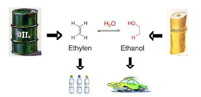 Ethanol Treibstoff