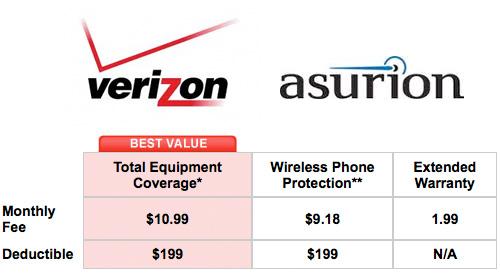 Insurance Plan: Verizon Phone Insurance Plan