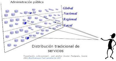 Gobierno Electrónico 2 Estructura Del Gobierno Electrónico