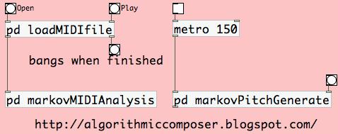 Algorithmic Composer: Algorithmic Composition: Markov Chains