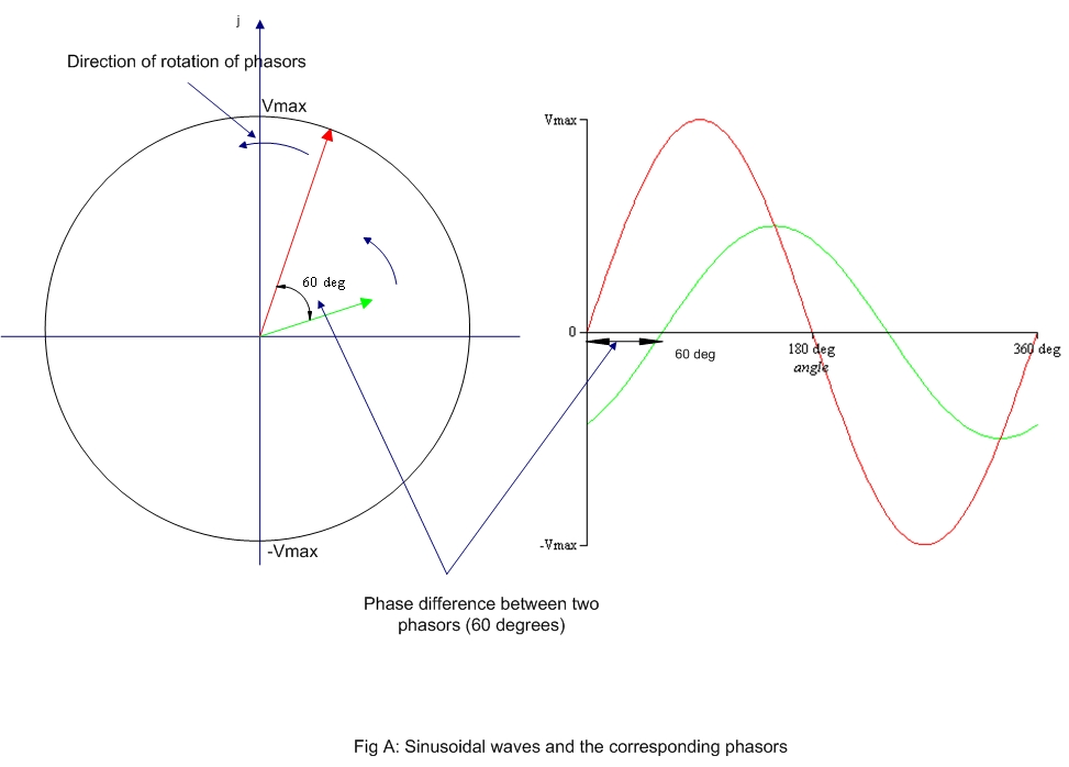Phasor Diagram Ac Circuit | Electrical Systems Phasors In Ac Circuit Analysis
