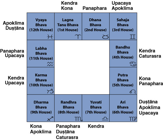 Lord of 9th Bhava if in various Houses - Bhrigu-Nadi Astrology
