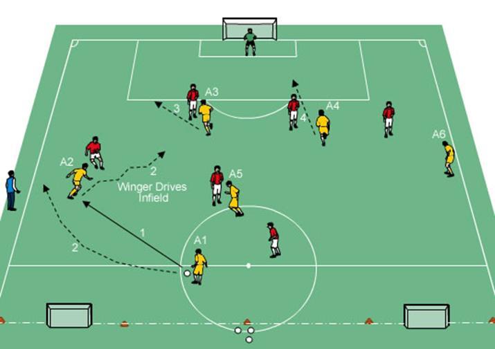 Por Qué Se Juega Al Fútbol Con 11 Jugadores Por Equipo: FUTBOL EN DESARROLLO: ¿COMO ESTRUCTURAR UNA SESION O
