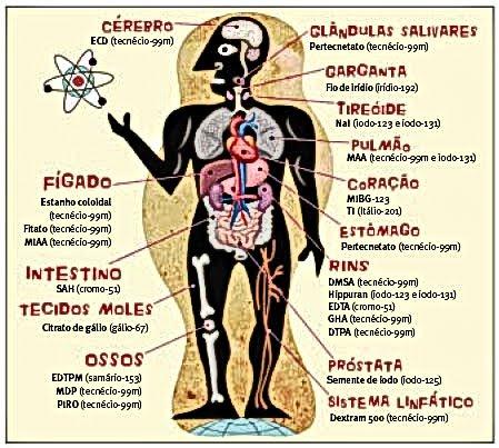 isotopos usados na medicina