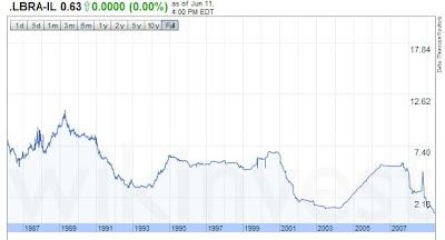 Charts USD LIBOR interest rates - maturity 3 months