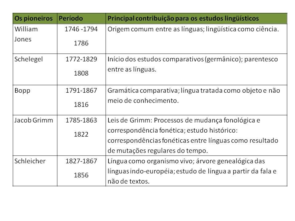 554e27b08 Estudos Pré-Saussurianos | Cultura de Travesseiro